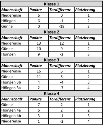 Tabellen Grundschul-Cup 2014