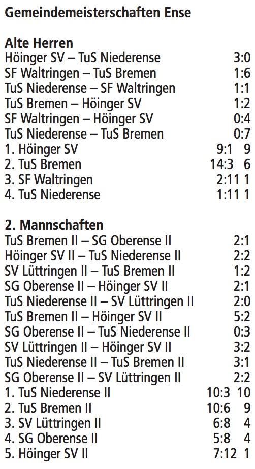 enser-hallenmeisterschaften-2016-tabelle